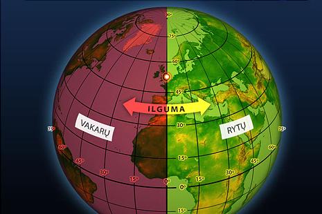 Geografinio tinklo elementai